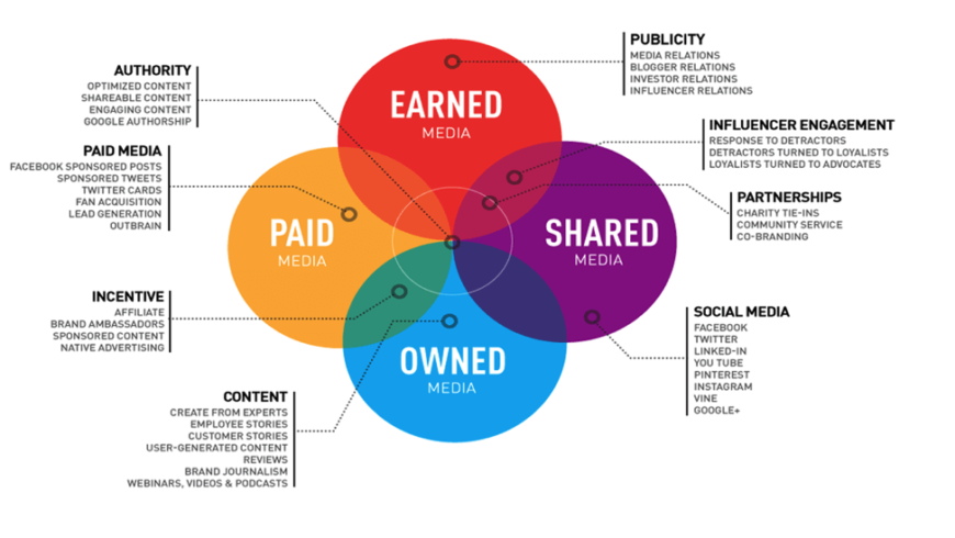 Marketing, PR digital si SEO. Care e diferenta?